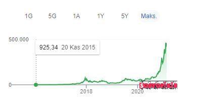 bitcoin yükselişi